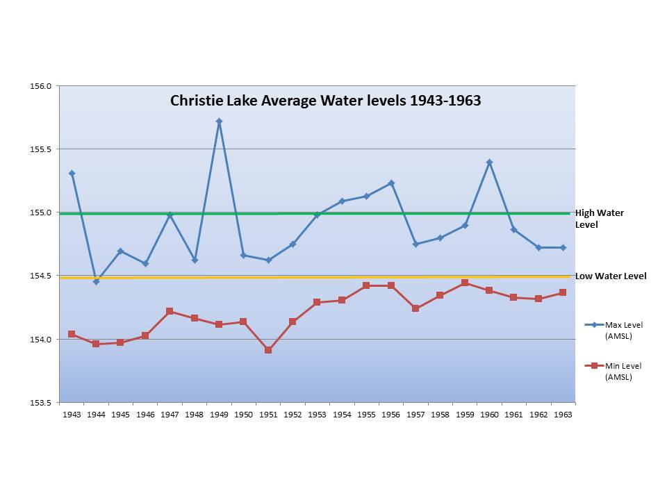 water levels 1943-1963